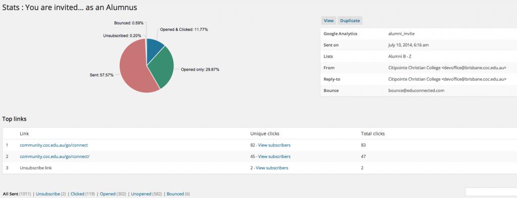 Alumni campaign email statistics